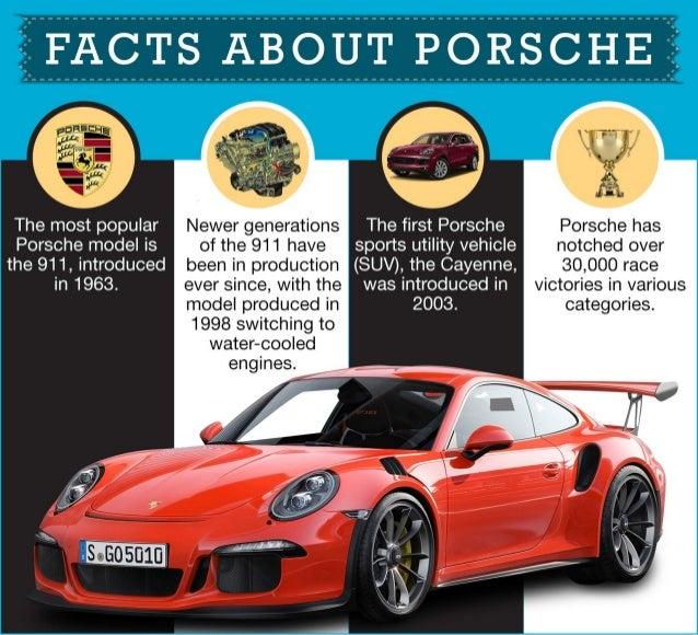 Rishi Malkani -Facts About Porsche