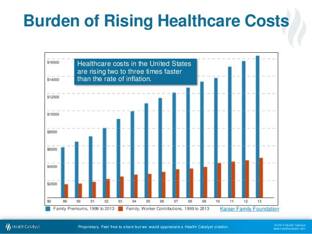 kaiser foundation graph on rising healthcare cost. Laverty
