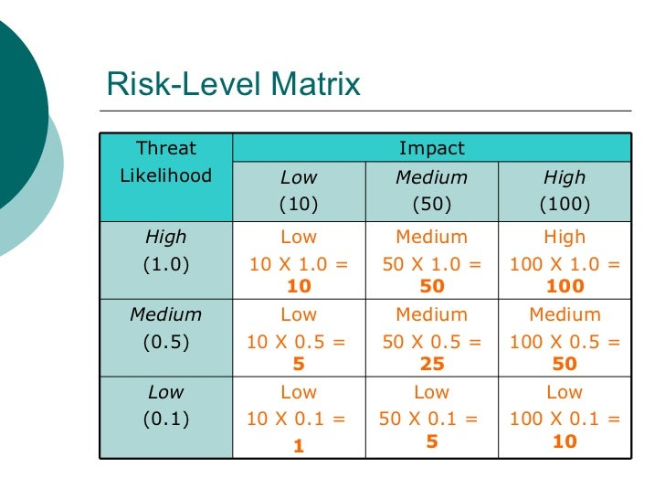 15 nist risk essment template images risk assessment process nist 800 30 risk assessment. Black Bedroom Furniture Sets. Home Design Ideas