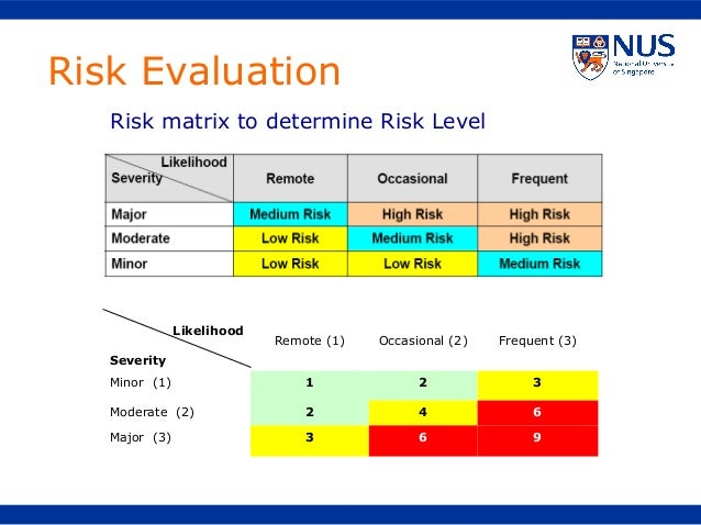 Risk AssessmentTraining