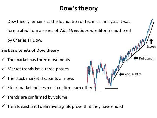 Risk fundamental & technical analysi- dow theory- chartss
