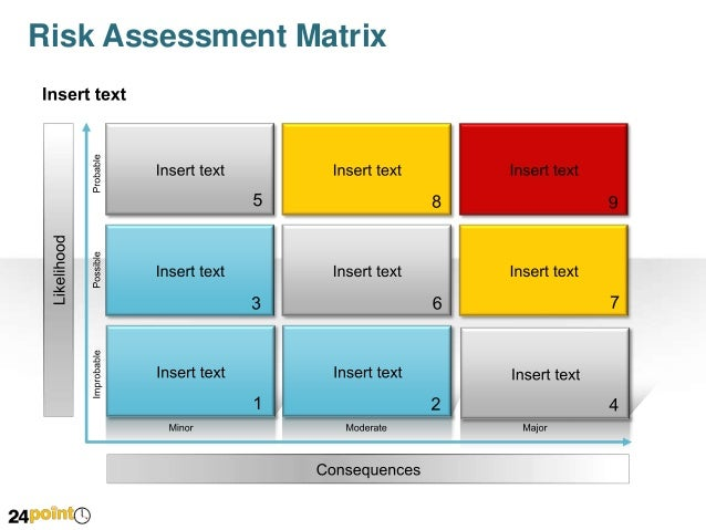Risk Matrix Editable Powerpoint Presentation