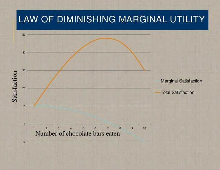 law of diminishing marginal utility essay Diminishing marginal utility  consuming one candy bar may satisfy a person's sweet tooth if a second candy bar is consumed, the satisfaction of eating that second.