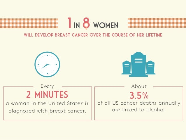 The Link Between Alcohol and Breast Cancer Slide 2