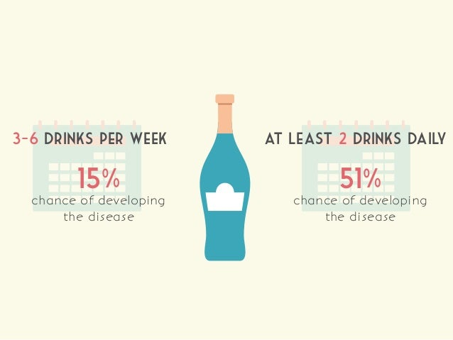 3-6 drinks per week 15% chance of developing the disease at least 2 drinks daily 51% chance of developing the disease