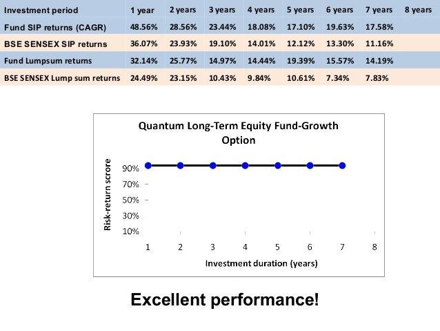 Investment period 1 year 2 years 3 years 4 years 5 years 6 years 7 years 8 years Fund SIP returns (CAGR) 48.56% 28.56% 23....