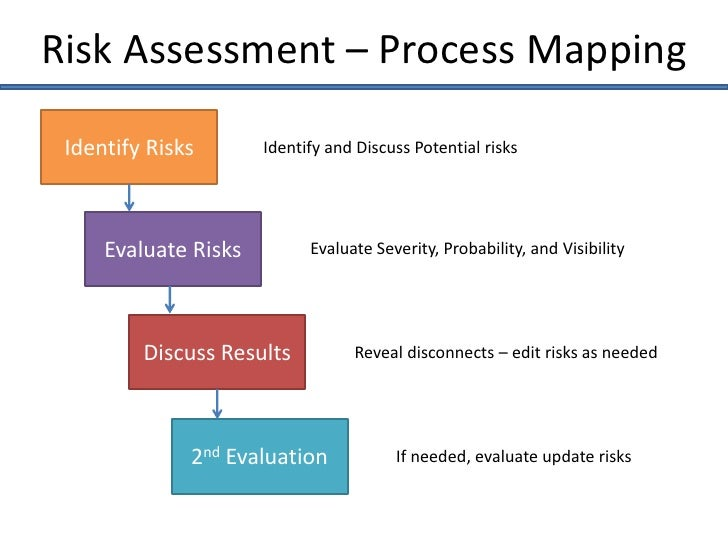 WINs Process Mapping - Risk Assessment Session