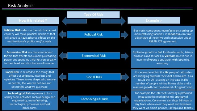 Risk analysis in international business