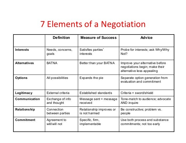 batna negotiation and subject matter Negotiation seminar subject matter expert (sme) requirements support   explanation of best alternative to a negotiated agreement (batna.