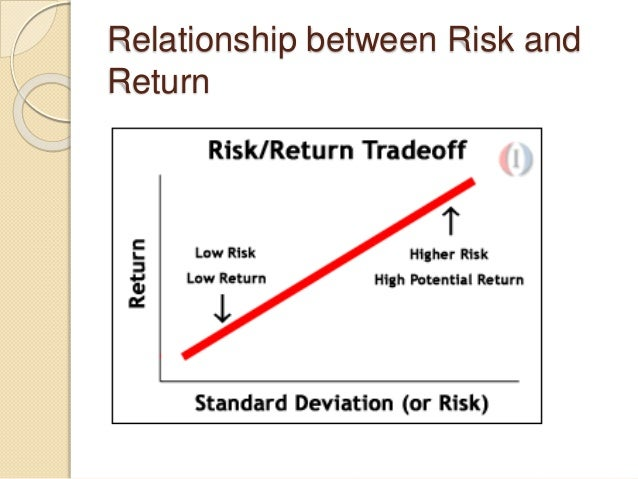risk and return analysis for investors Analysis of individual investors' preference and portfolio risk-return for gold as  an asset class charmi shah ifim business school, bangalore, india e-mail:.