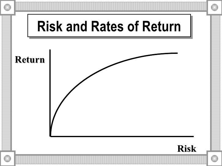 Risk and Rates of Return Return Risk