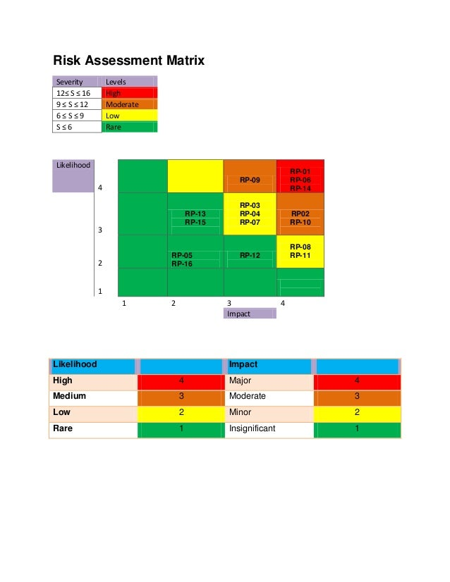 Risk Assessment Matrix Severity Levels 12≤ S ≤ 16 High 9 ≤ S ≤ 12 Moderate 6 ≤ S ≤ 9 Low S ≤ 6 Rare Likelihood 4 RP-09 RP-...