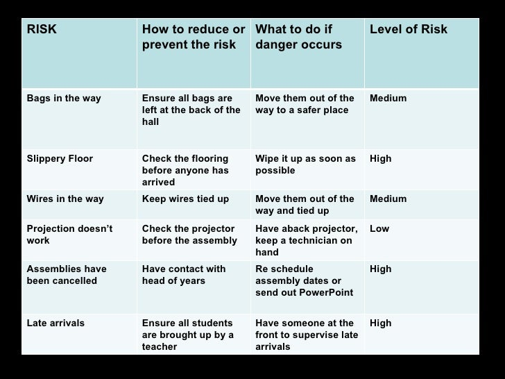 RISK                 How to reduce or What to do if                      Level of Risk                     prevent the ris...