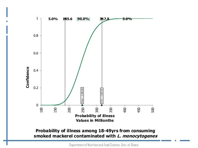 risk assessment of listeria monocytogenes in Listeria monocytogenes (l monocytogenes) is an important foodborne pathogen which can cause foodborne listeriosis with high mortality rates especially in susceptible population groups such as pregnant women, elderly and immunocompromised individuals.