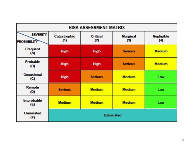 Ppt Template For Kids Risk Assessment Presentation By