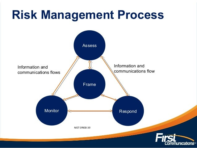 Essay on the development of risk management