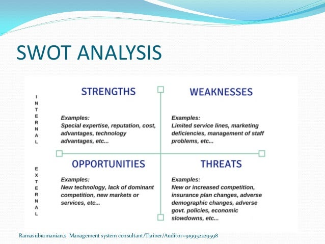SWOT ANALYSIS Ramasubramanian.s Management system consultant/Trainer/Auditor+919952229598