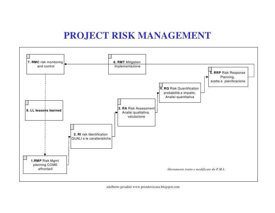 Project Risk Management Flow Diagram