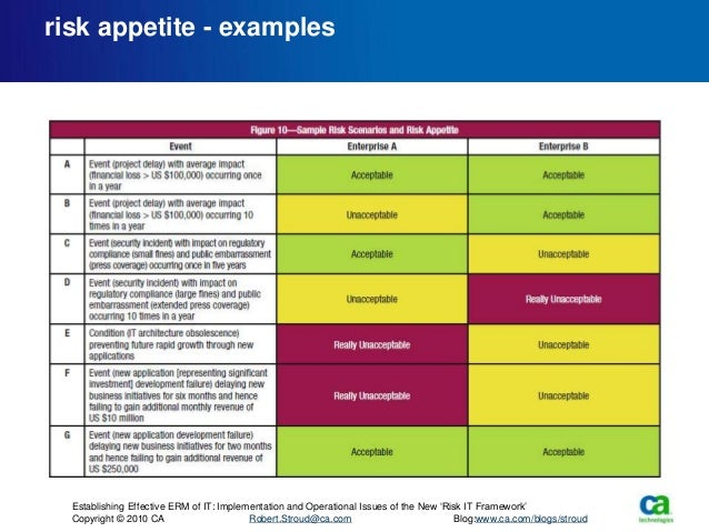 Risk it session in winnipeg stroud presented deck for Risk appetite template