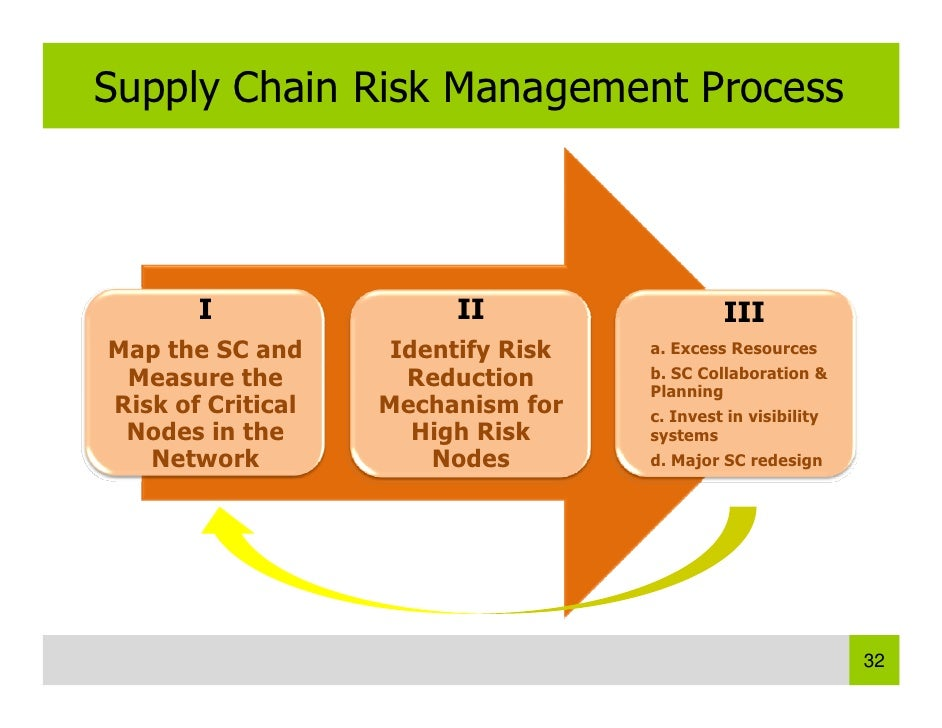 analysing risks in the supply chain Supply chain risks related to freeze-dried fruit importation all factors that may influence the supply chain can be determined, and by analysing the.