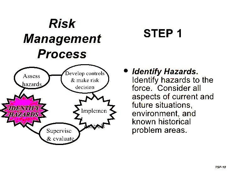 Risk Management Rules•   Integrate into planning•   Accept no unnecessary risk•   Make risk decision at a proper level•   ...