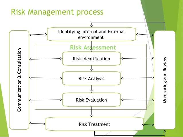 a discussion on risk management in supply chains Operational hedging: a review with discussion  risk management,  consider risk management in the global supply chain and discuss two broad categories of.