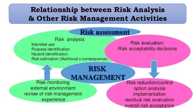 relationship between validation assessment monitoring and evaluation