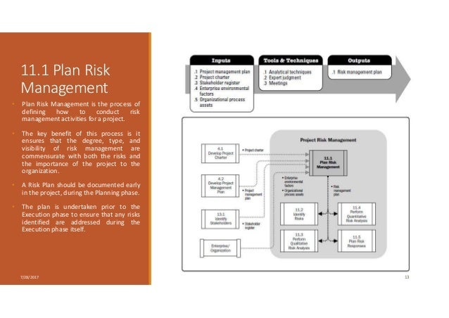 11.1 Plan Risk Management • Plan Risk Management is the process of defining how to conduct risk management activities for ...