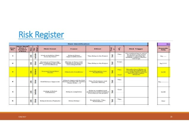 Risk Register 7/28/2017 23