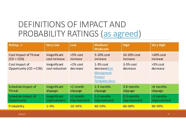 DEFINITIONS OF IMPACT AND PROBABILITY RATINGS (as agreed) Rating --> Very Low Low Medium/ Moderate High Very High Cost Imp...