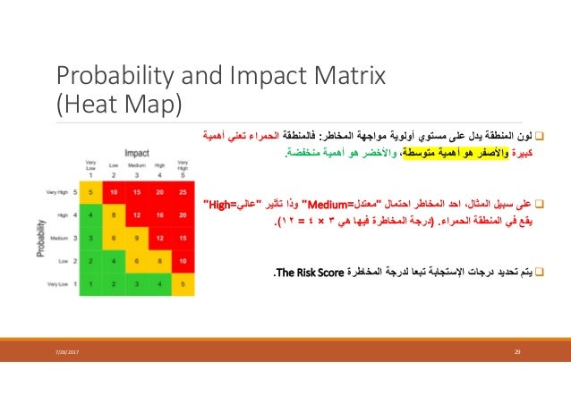 Probability and Impact Matrix (Heat Map) 7/28/2017 29 لونالمنطقةيدلعلىمستويأولويةمواجهةالمخاطر:فالمنطقة...