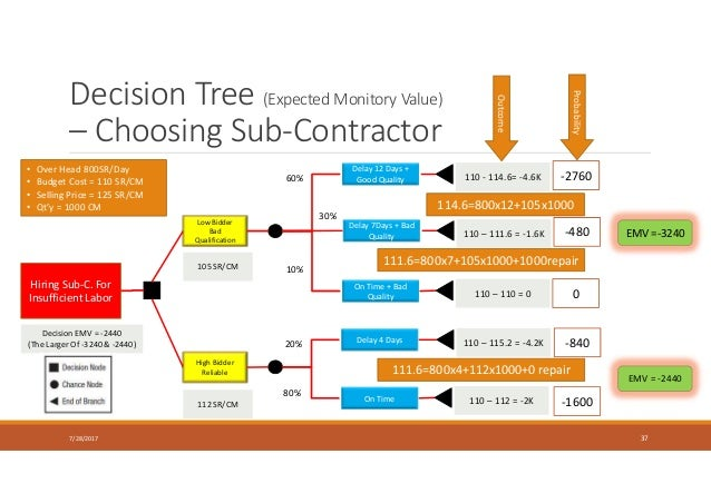 Decision Tree (Expected Monitory Value) – Choosing Sub-Contractor 7/28/2017 37 Hiring Sub-C. For Insufficient Labor Low Bi...