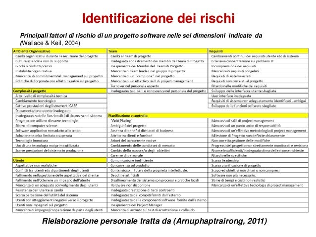 risk management un 39 analisi della gestione dei rischi di un progetto