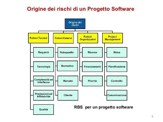 Risk management breve analisi del processo di gestione for Progetto software