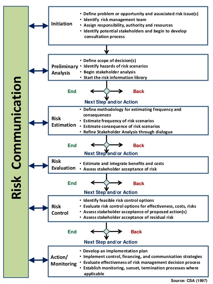 risk management and communication maps