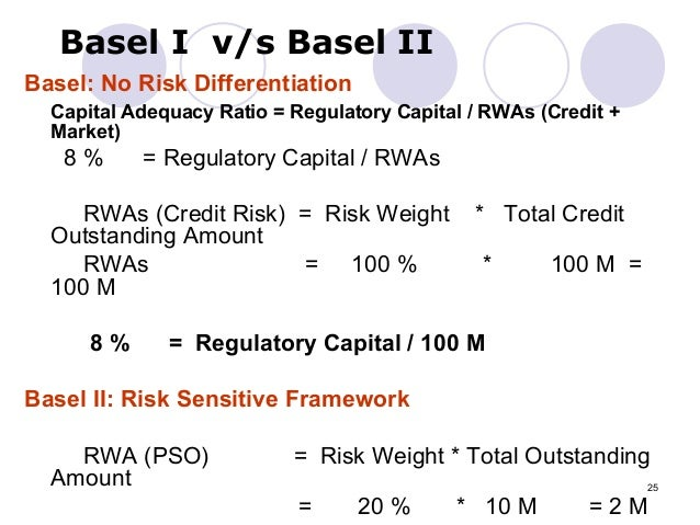 basel ii and credit risk management Guide to basel: risk, capital and credit requirements.