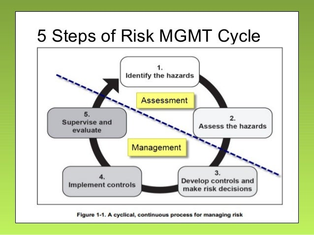 Military  Civilian Best Practices Risk Management Ver