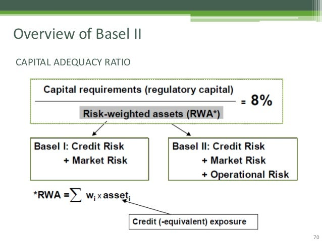 Overview of basel accord