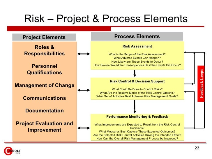 risk assessment in project management case study Quality risk management principles and industry case  risk management case study assessment  quality risk management tools 5 case study is.