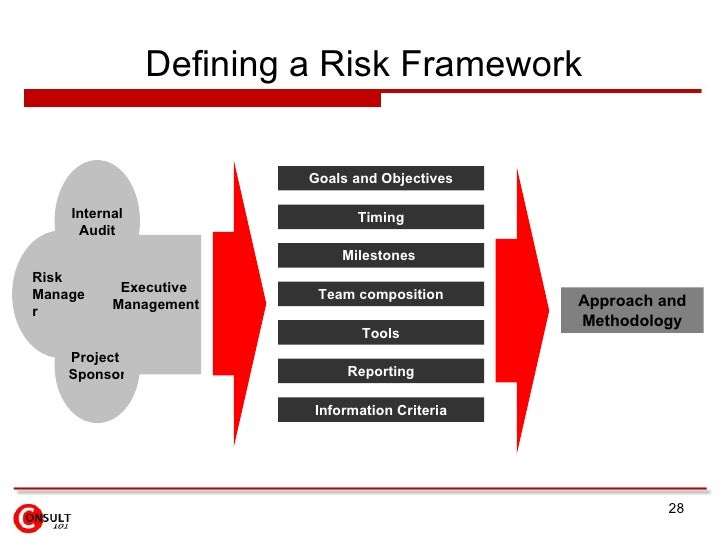 risk management framework, Presentation templates