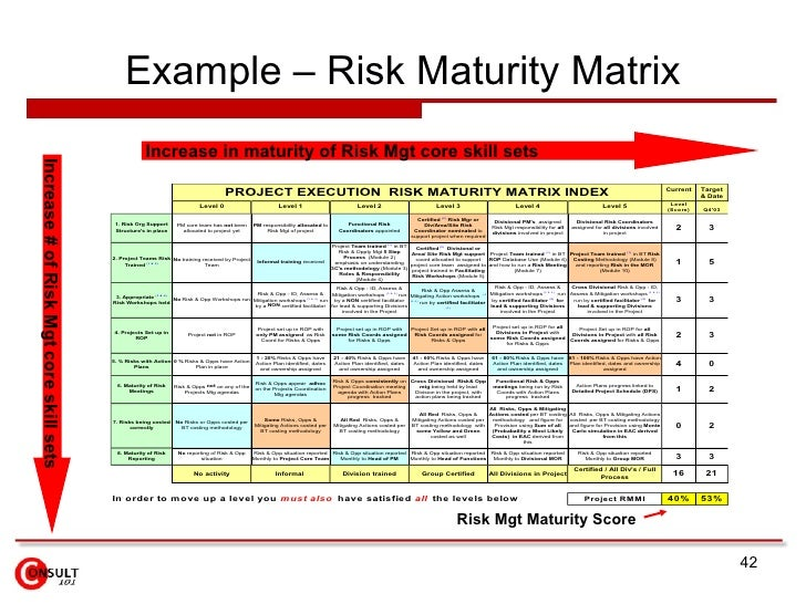 Risk Management Framework – Risk Management Plan