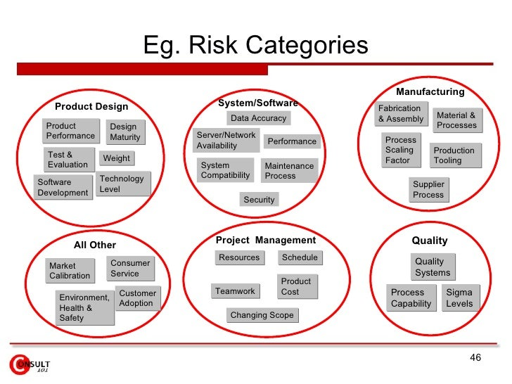 Risk management framework Construction types insurance
