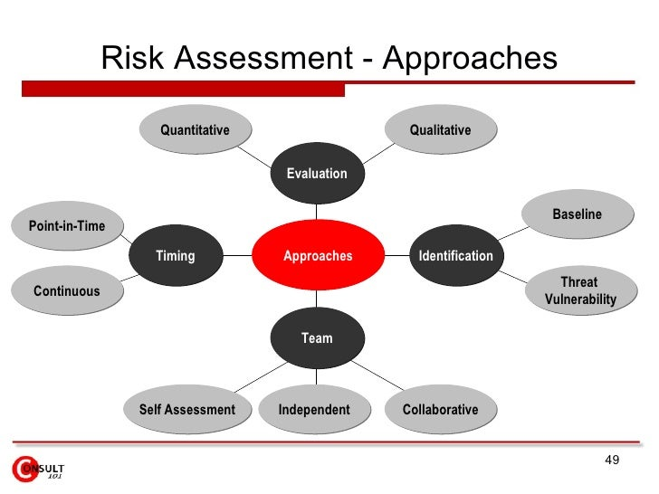 Security Assessment: Security Risk Assessment Wikipedia