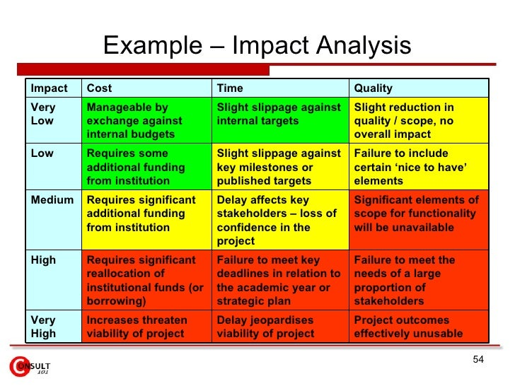 Lovely Example U2013 Impact Analysis ...