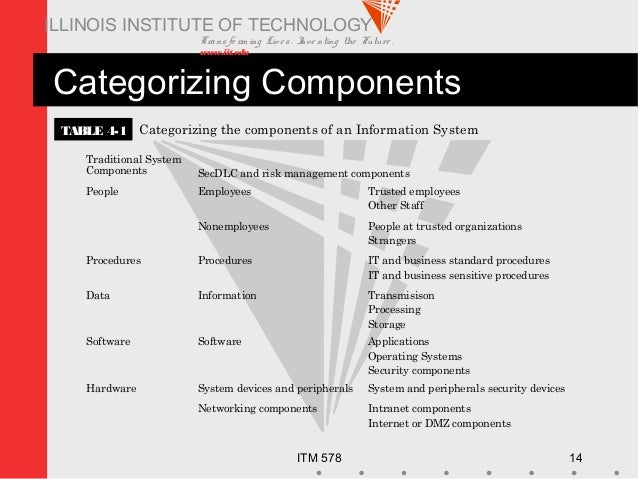Transfo rm ing Live s. Inve nting the Future . www.iit.edu ITM 578 14 ILLINOIS INSTITUTE OF TECHNOLOGY Categorizing Compon...