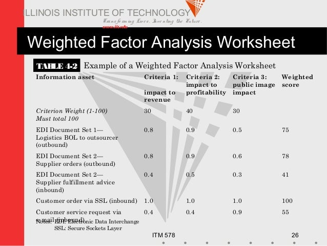 Transfo rm ing Live s. Inve nting the Future . www.iit.edu ITM 578 26 ILLINOIS INSTITUTE OF TECHNOLOGY Weighted Factor Ana...