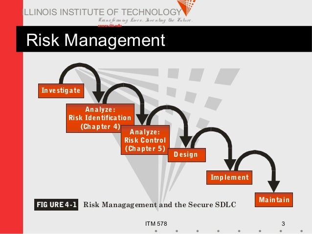 Transfo rm ing Live s. Inve nting the Future . www.iit.edu ITM 578 3 ILLINOIS INSTITUTE OF TECHNOLOGY Risk Management Inve...