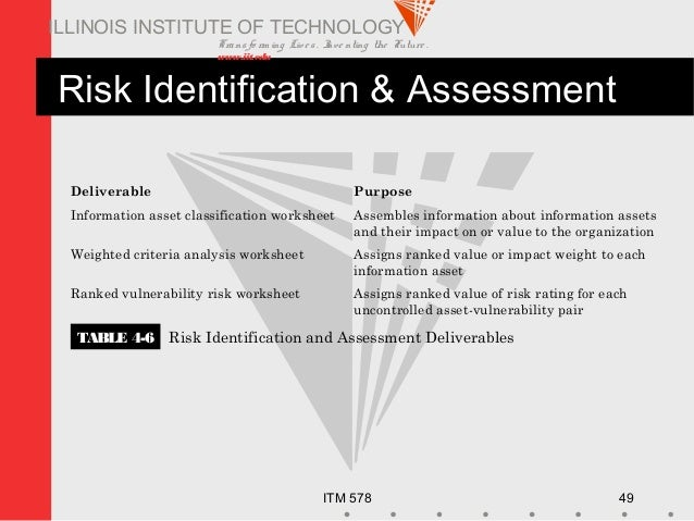 Transfo rm ing Live s. Inve nting the Future . www.iit.edu ITM 578 49 ILLINOIS INSTITUTE OF TECHNOLOGY Risk Identification...