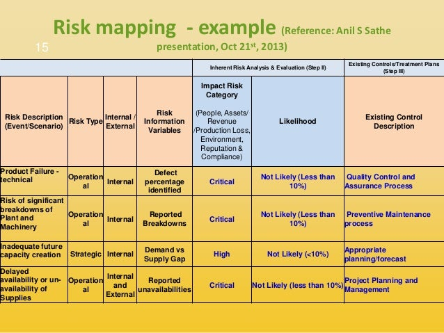 Risk Plans. Risk 14; 15 Risk Management In Supply Chain 5 D Risk