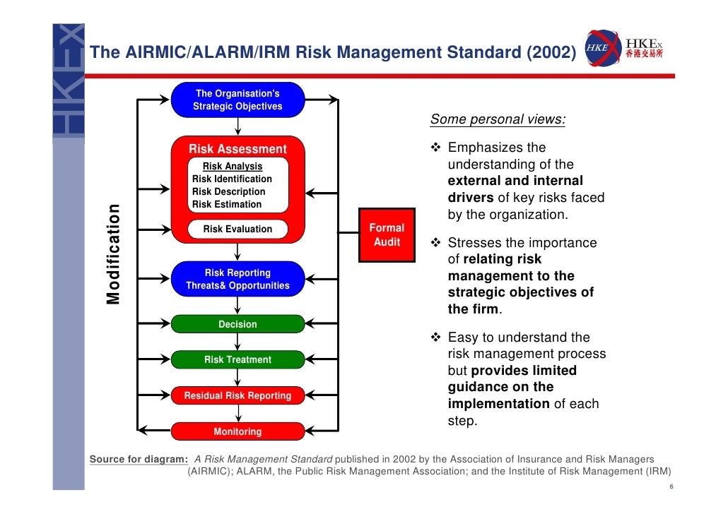 implementation of an integrated risk management Risk management fundamentals: homeland security risk management doctrine, establishes principles and practices of homeland security risk management.